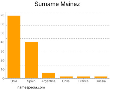 Surname Mainez