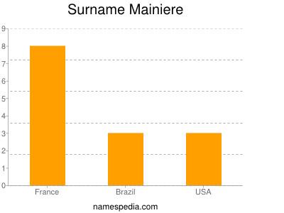 Surname Mainiere