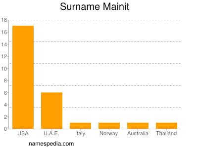 Familiennamen Mainit