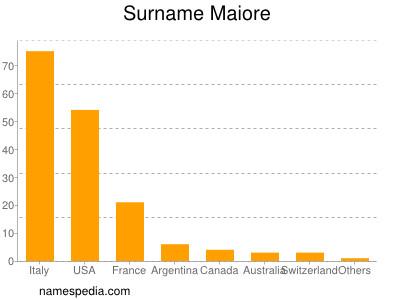 Surname Maiore