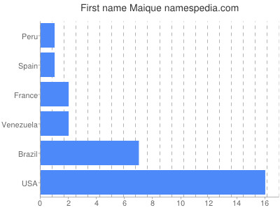 Given name Maique