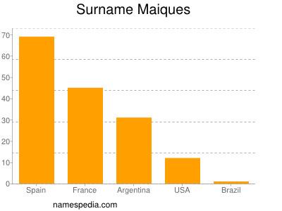 Surname Maiques