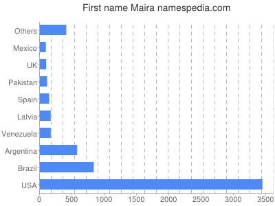 Given name Maira