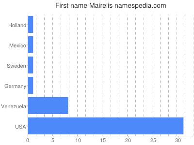 Given name Mairelis