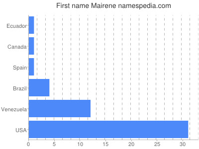 Given name Mairene