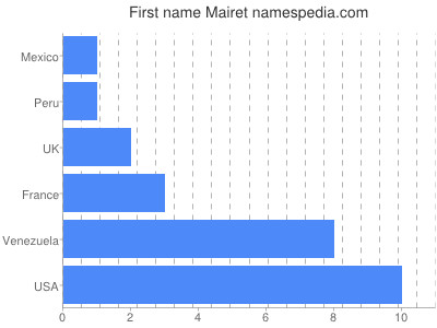 Given name Mairet
