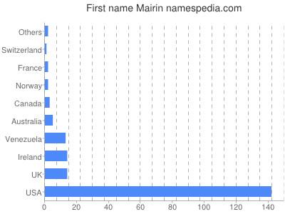 Given name Mairin
