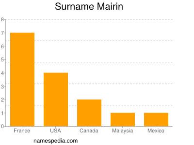 Surname Mairin