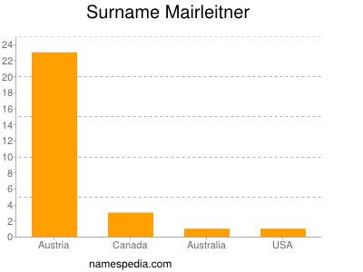 Surname Mairleitner