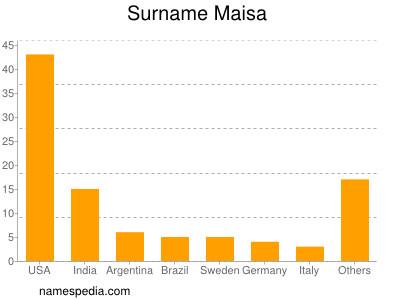 Surname Maisa