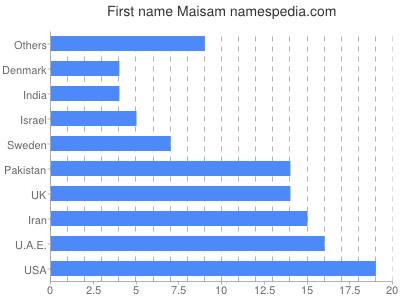 Given name Maisam