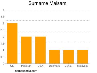 Surname Maisam