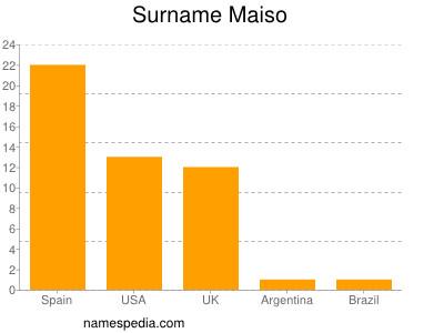 Surname Maiso
