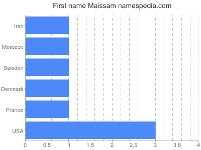 Given name Maissam
