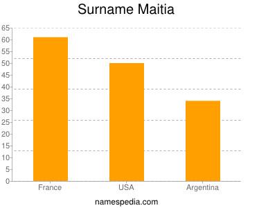 Surname Maitia