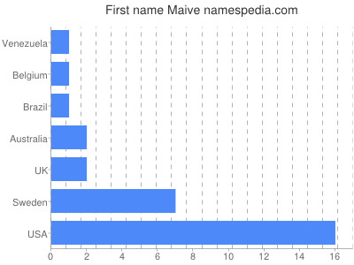 Given name Maive