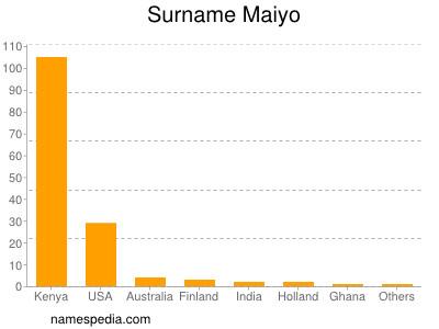 Surname Maiyo