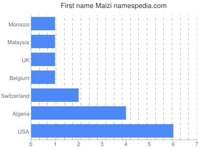 Given name Maizi