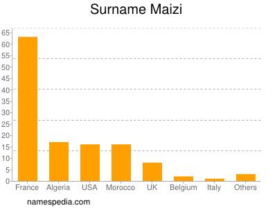 Surname Maizi