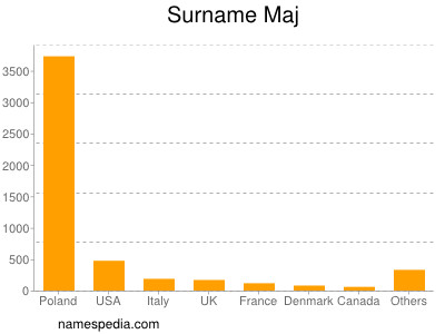 Surname Maj