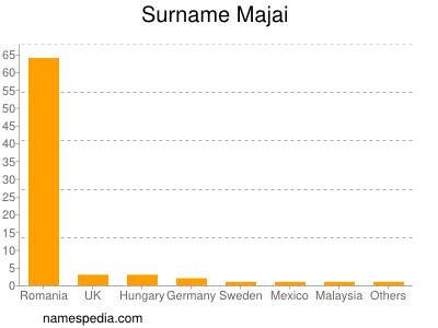 Surname Majai