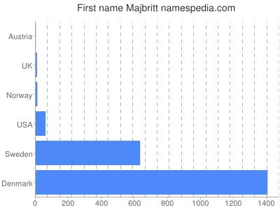 Given name Majbritt