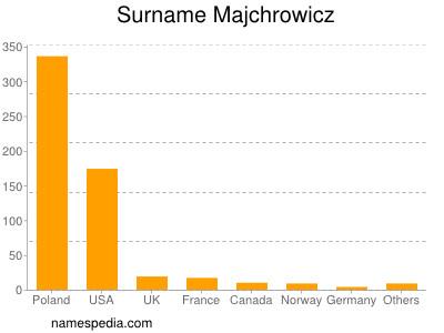 nom Majchrowicz