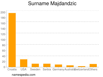 Surname Majdandzic