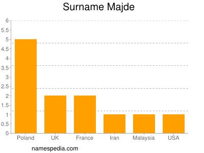 Surname Majde