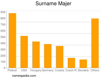 Surname Majer