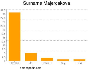 Surname Majercakova