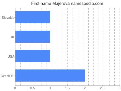 Vornamen Majerova