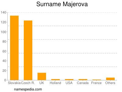 Familiennamen Majerova
