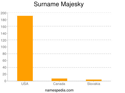 Surname Majesky