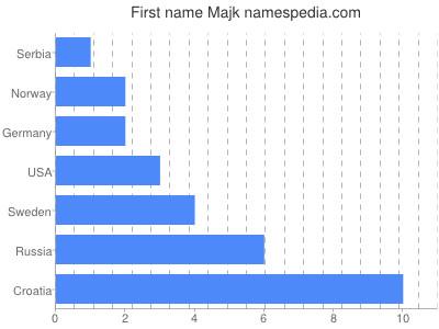 Given name Majk