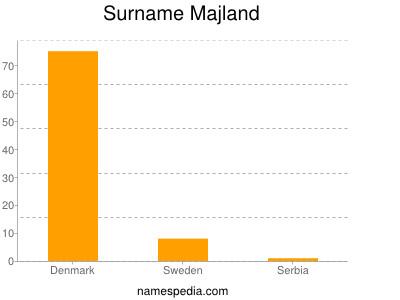 Surname Majland