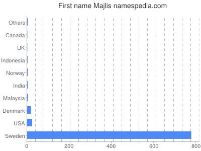 Majlis - Names Encyclopedia