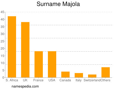Surname Majola