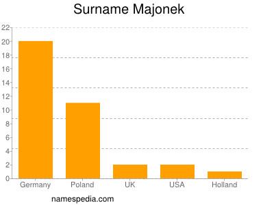 Surname Majonek
