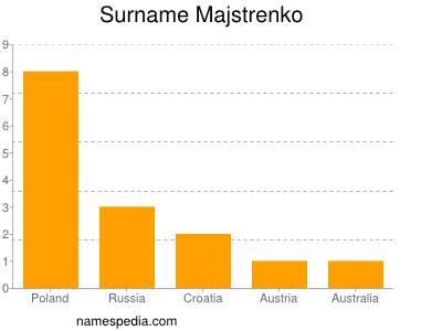 Surname Majstrenko