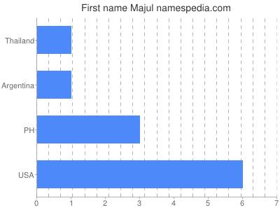 Given name Majul