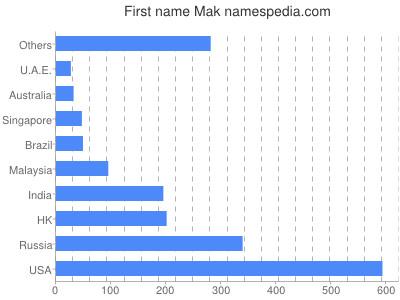 Given name Mak