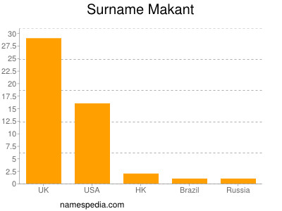 Surname Makant
