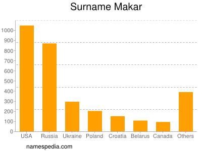 Surname Makar
