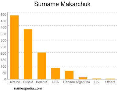 Surname Makarchuk