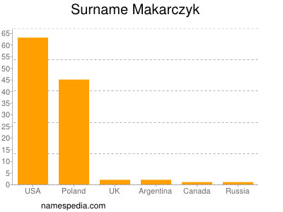 Surname Makarczyk