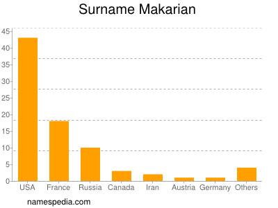 nom Makarian