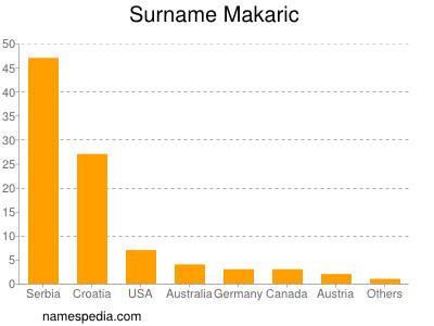 Surname Makaric