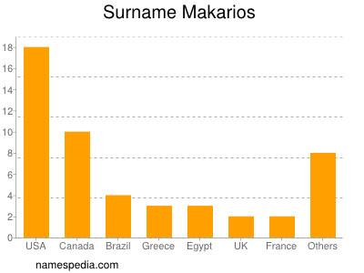 Surname Makarios