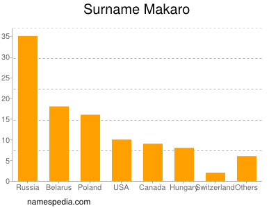 Surname Makaro